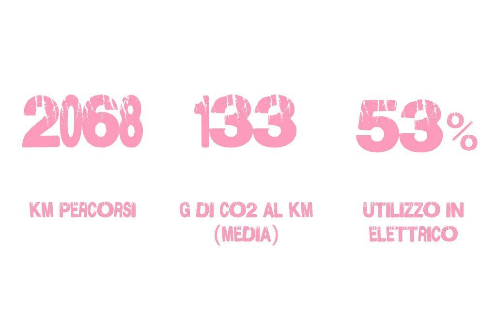 Statistiche Tappa 10 Giro d'Italia
