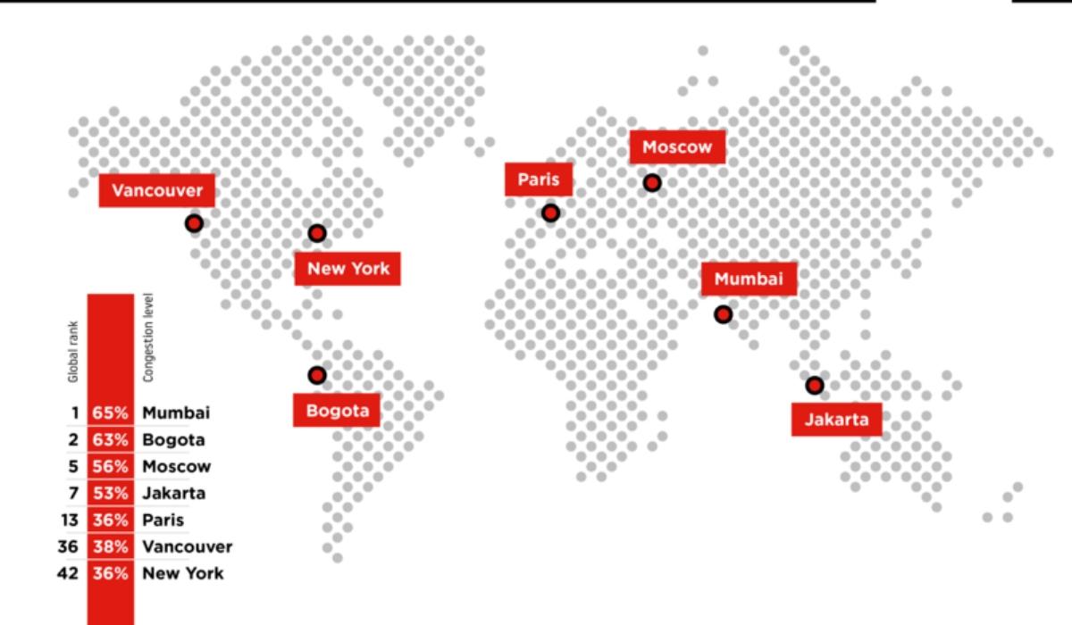 Le città più trafficate nel mondo