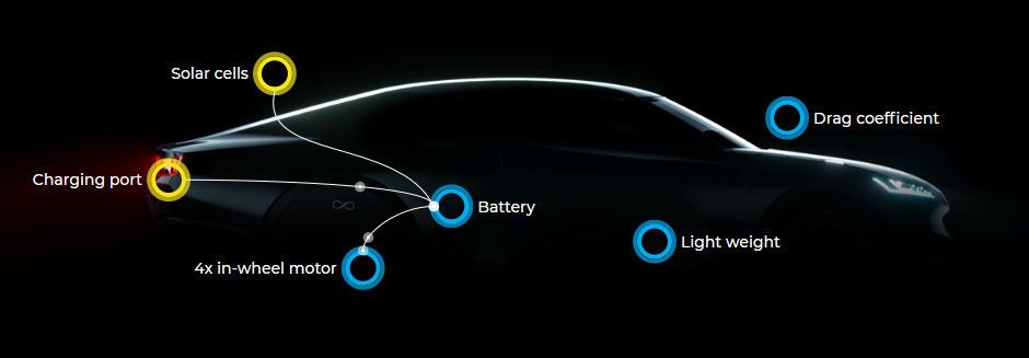 Come funziona la tecnologia di Lightyear One