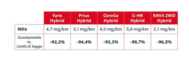 Emissioni NOx auto Toyota