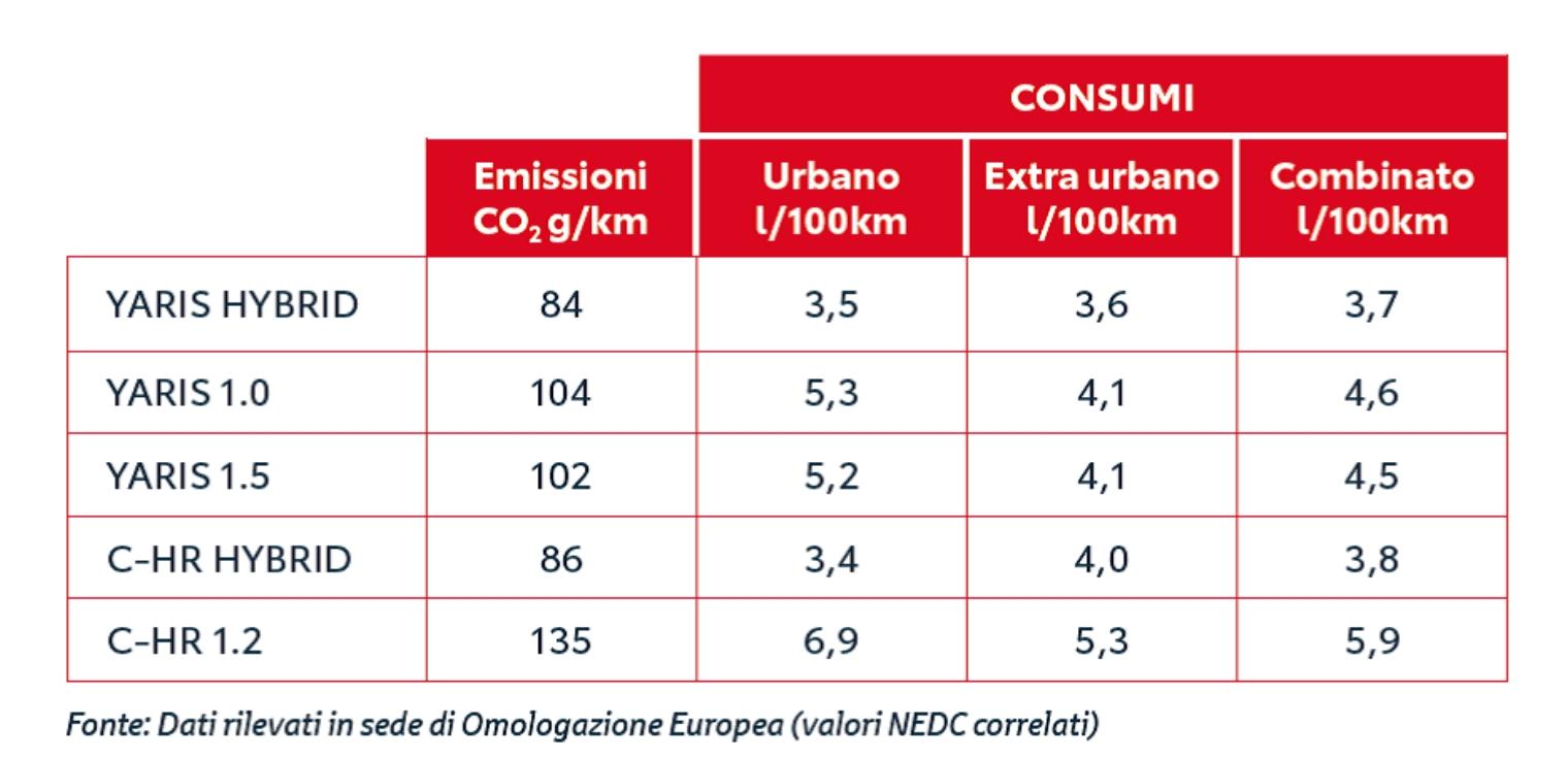 Emissioni auto ibrida e auto tradizionale confronto
