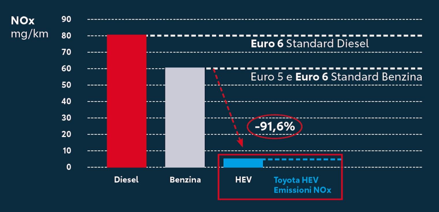Emissioni inquinanti modelli Toyota riduzione global warming