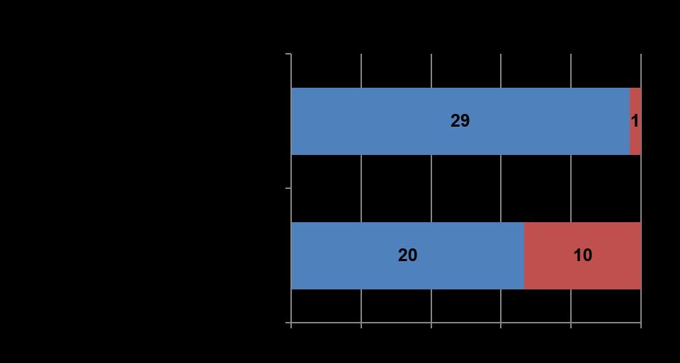 survey-concessionari-noleggio-tipologia-offerta