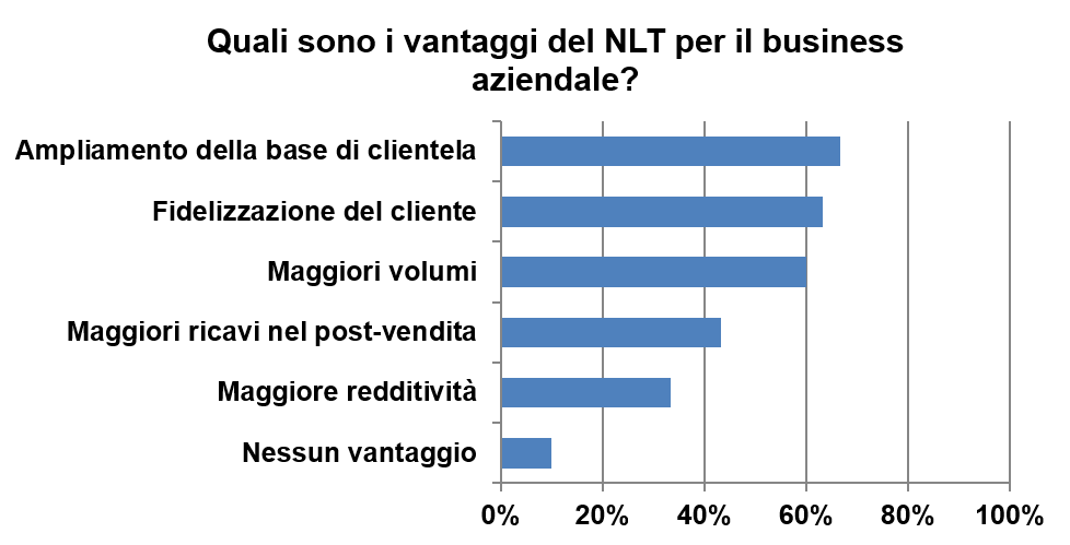 survey-concessionari-noleggio-vantaggi-formula