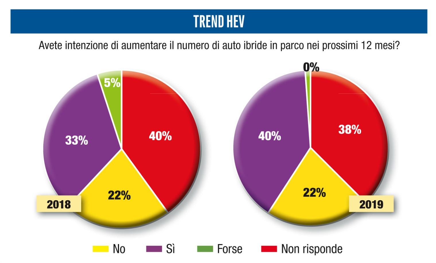 trend auto ibrida survey auto elettrica