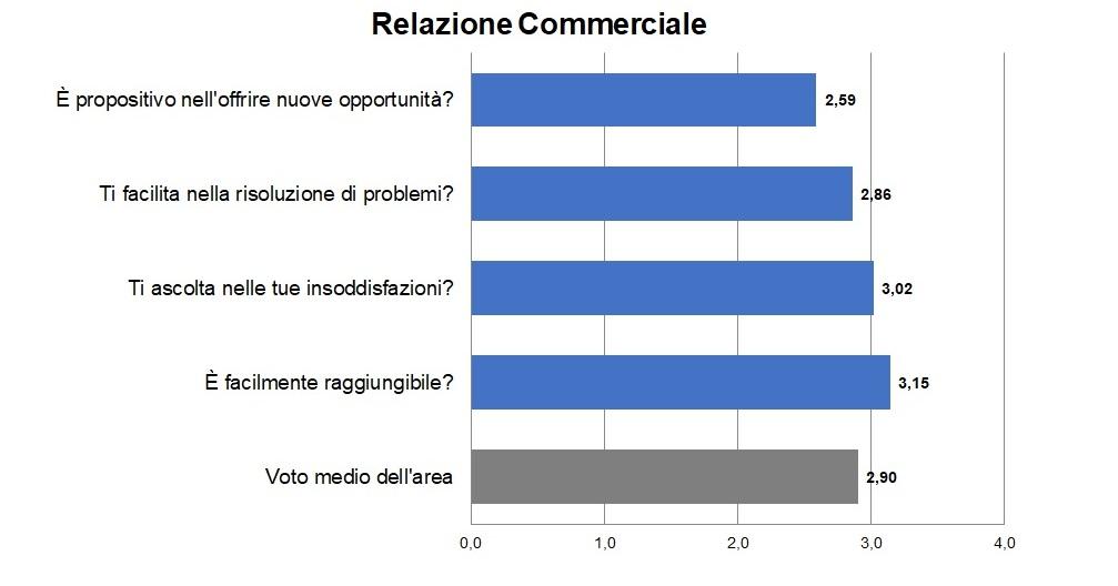 Relazione_Commerciale