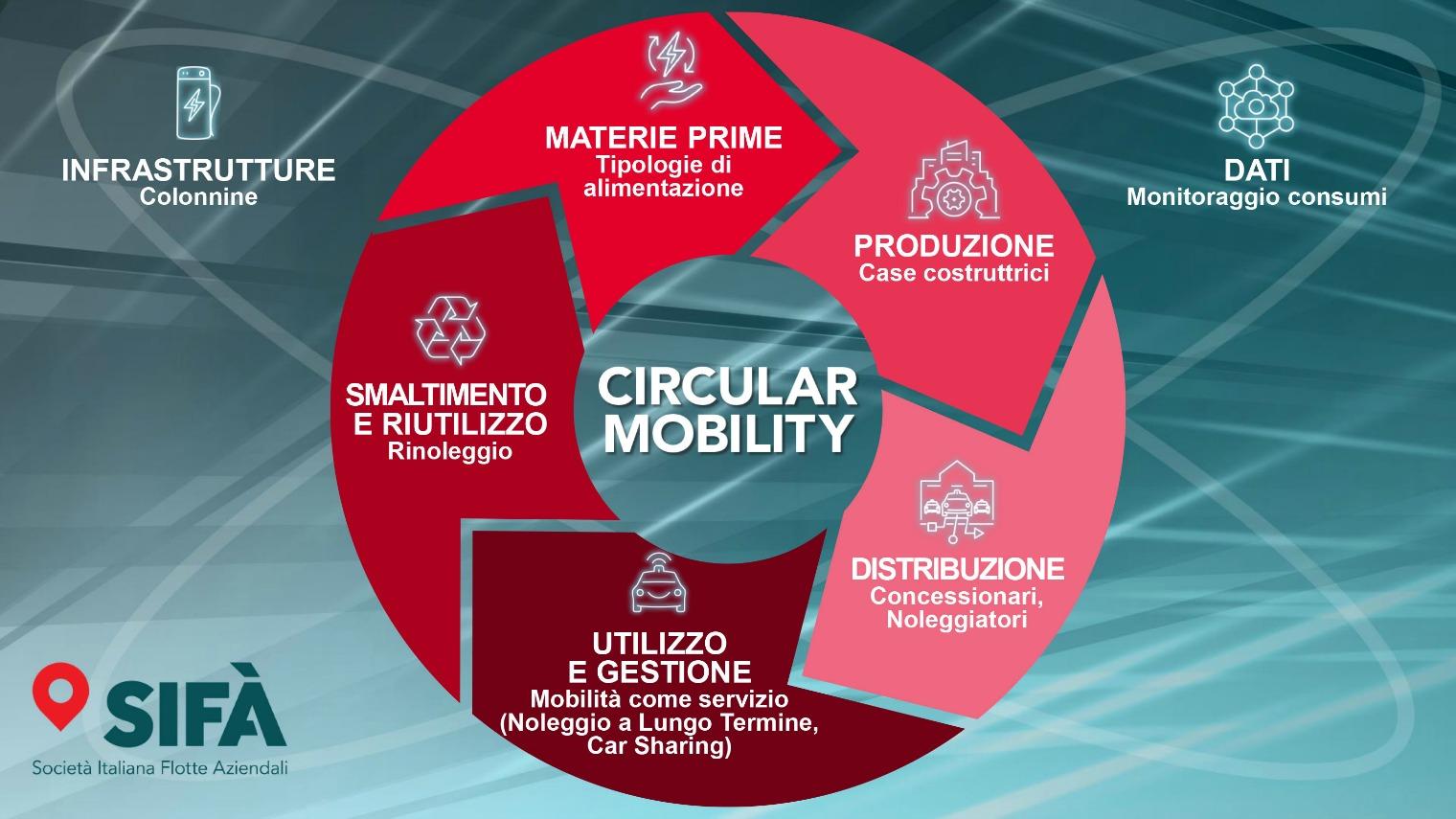 Sifà circular mobility
