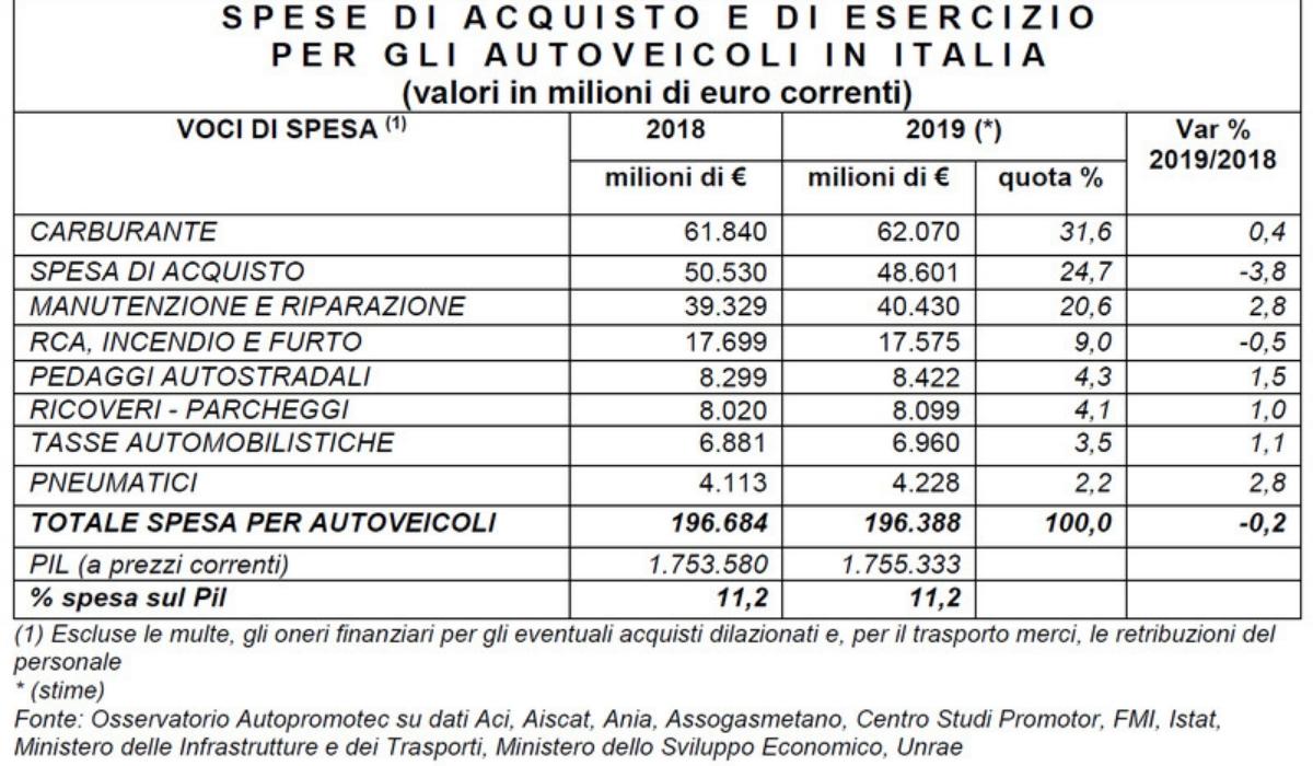 Spese auto 2019