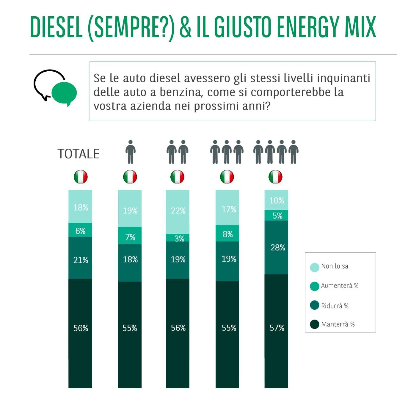 Trend Diesel Barometro Arval 2019