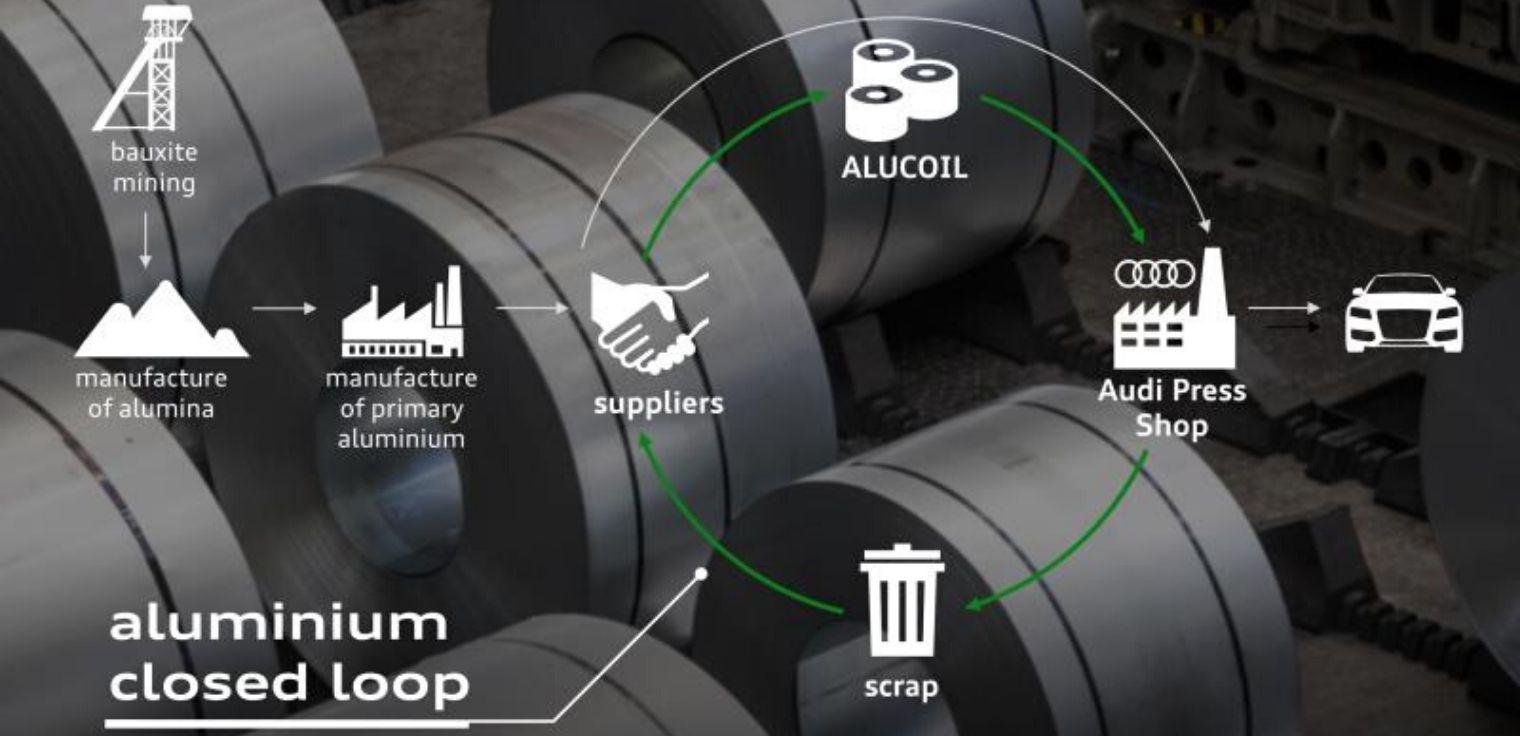Riduzione emissioni produzione auto Audi