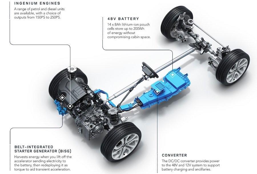 Motori di Discovery Sport mild