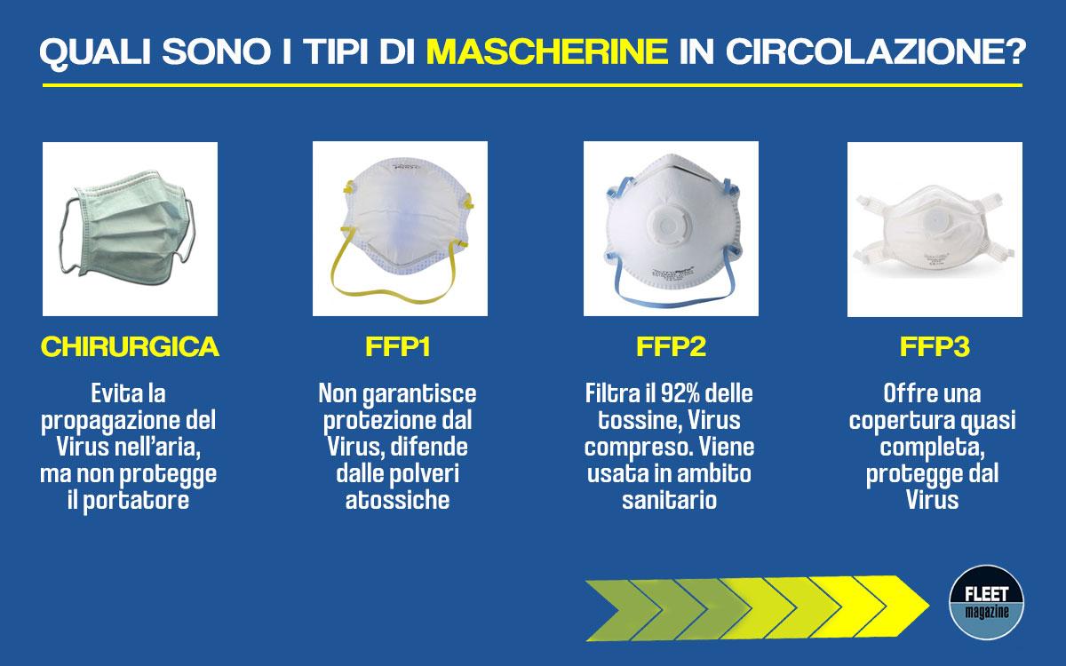 tipi-mascherine-antivirus-infografica