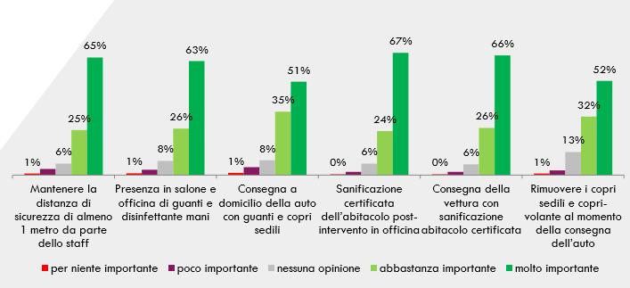 sondaggio aretè mobilitù post covid