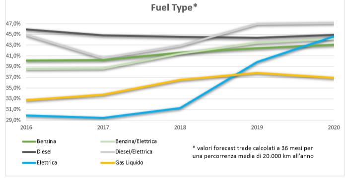 Valori residui trend alimentazioni 2020