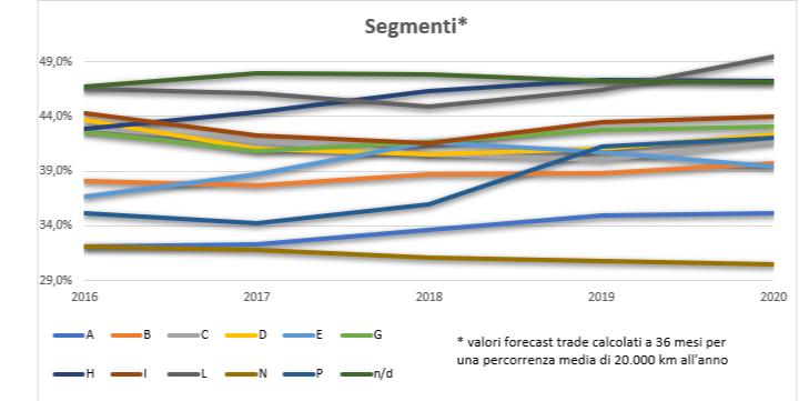 Valori residui trend carrozzerie 2020