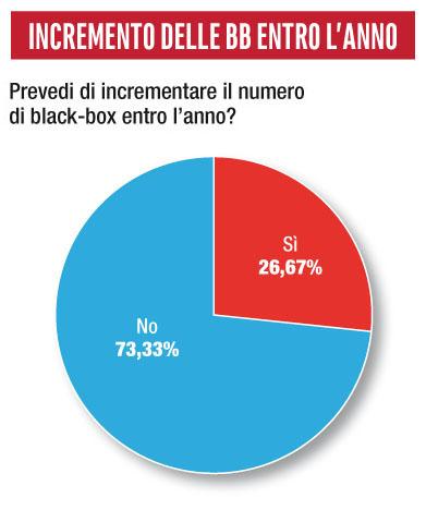 Futuro scatola nera survey telematica 2020