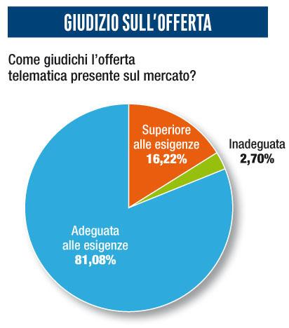 Giudizio offerta survey telematica 2020