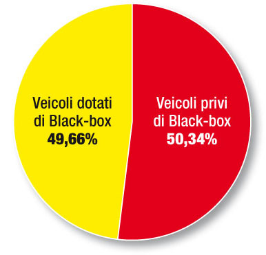 Survey telematica veicoli con black-box