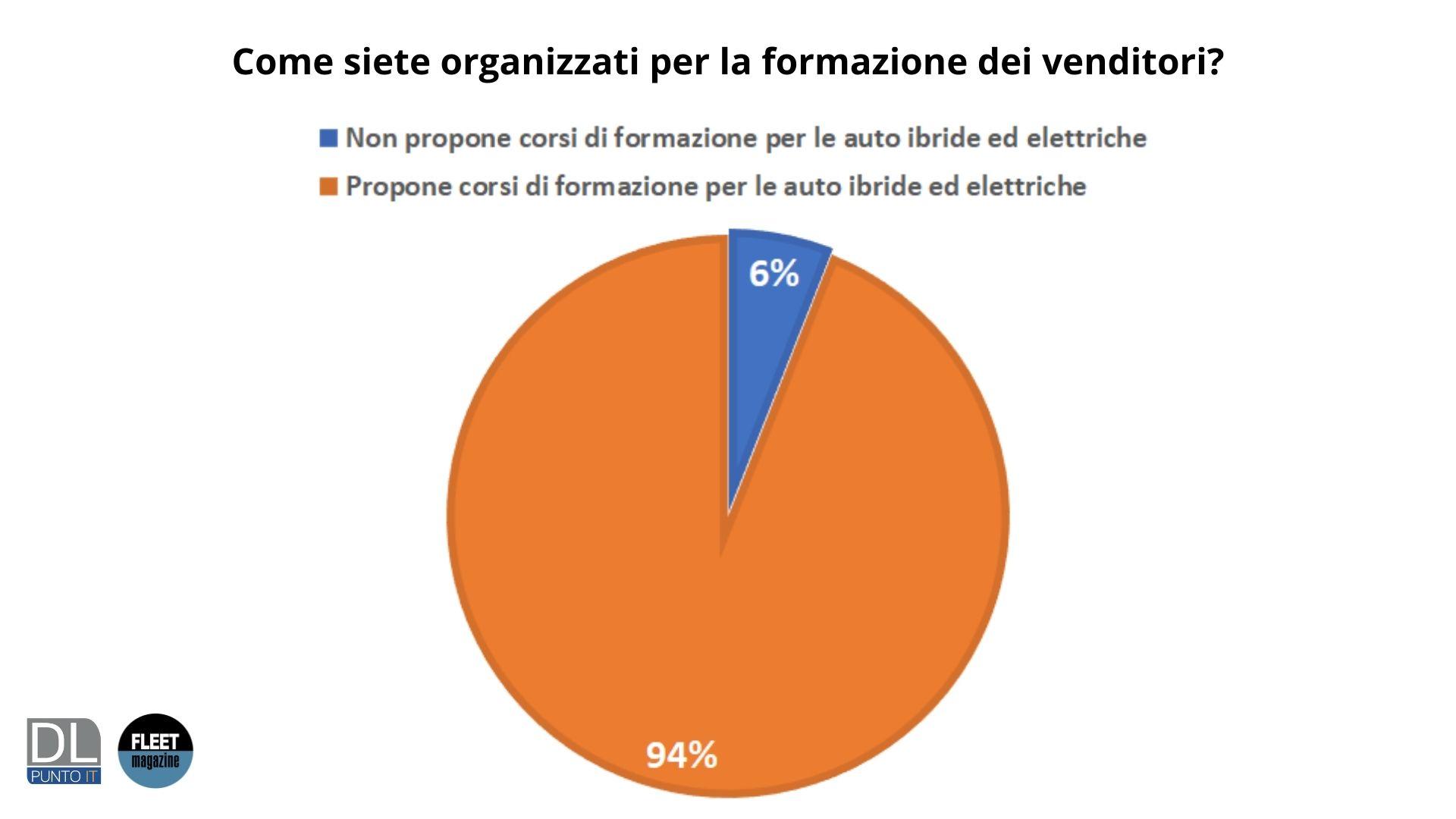organizzazione formazione venditori survey