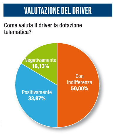 survey telematica driver black-box