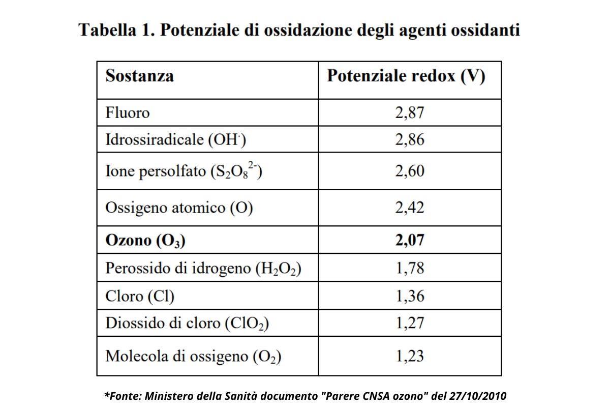 Tabella sul potenziale ossidante di diversi agenti ossidanti