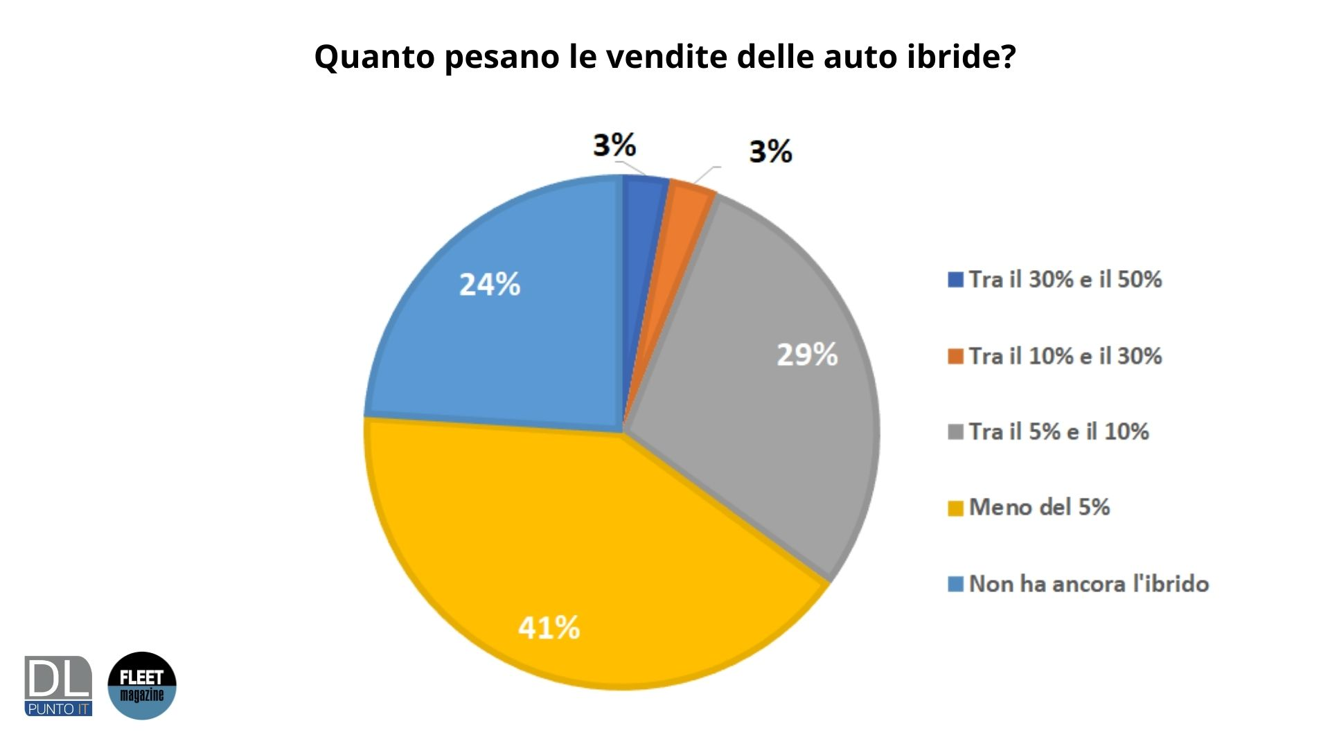 vendite auto ibride quanto pesano