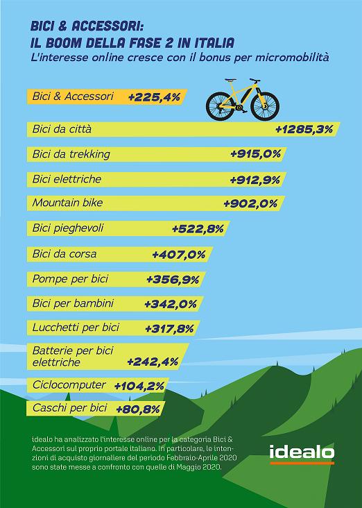 biciclette online - tab idealo
