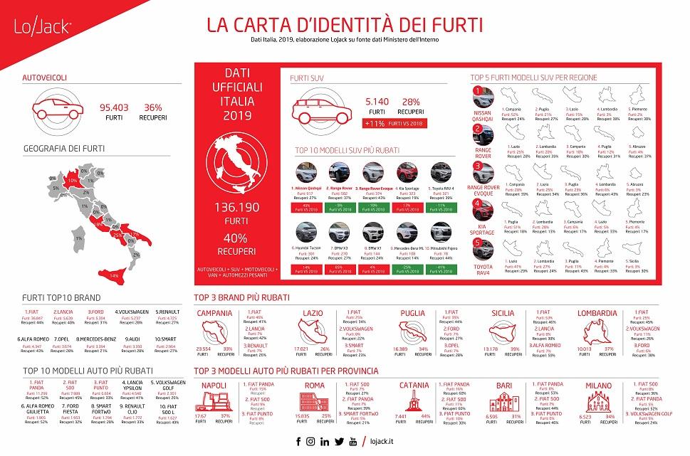 furti auto in italia