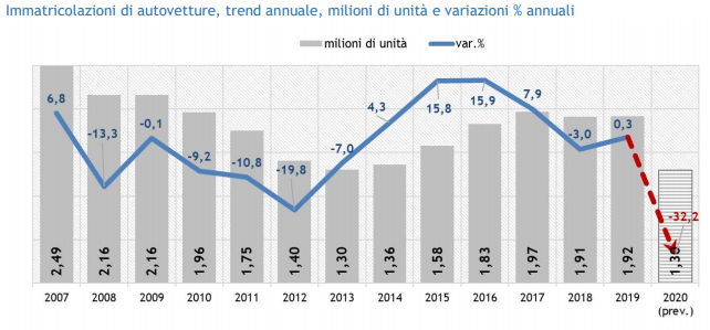 mercato automotive - report anfia - immatricolazioni vetture
