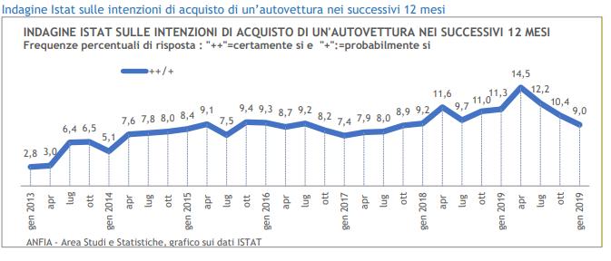 mercato automotive - report anfia - intenzione acquisto
