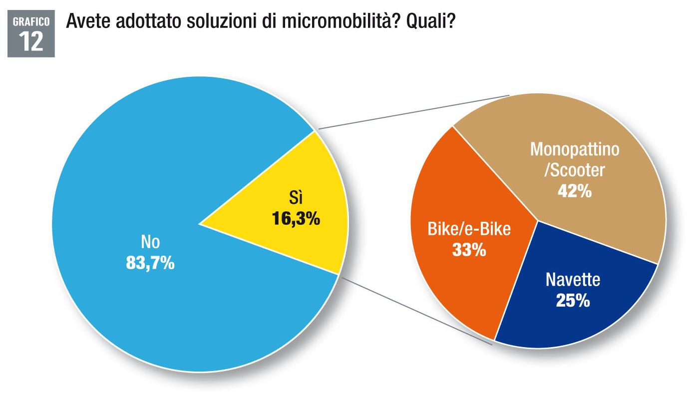 Micromobilità aziendale