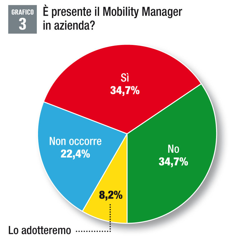 Mobility Manager aziendale