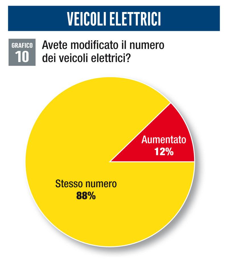 Numero auto elettriche survey mobilità aziendale