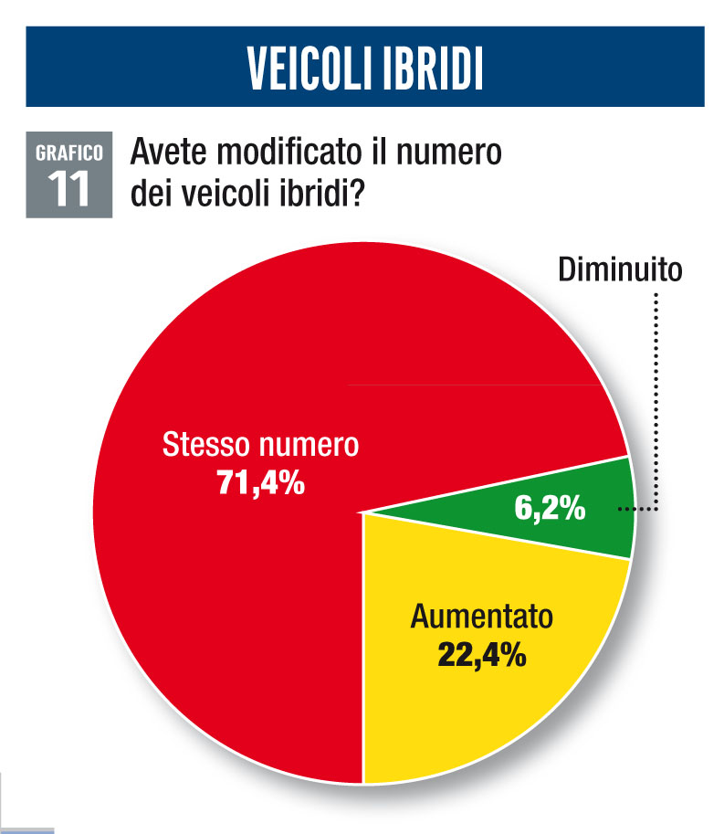Numero veicoli ibridi survey mobilità aziendale