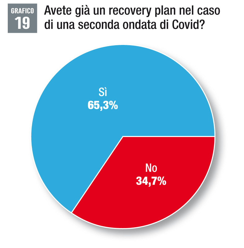 Recovery Plan aziendale Covid