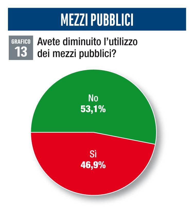 Utilizzo mezzi pubblici survey