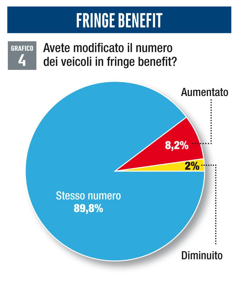 Veicoli in fringe benefit survey