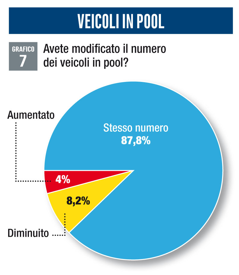 Veicoli in pool survey