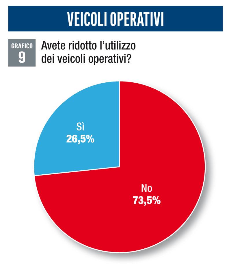Veicoli operativi survey mobilità aziendale