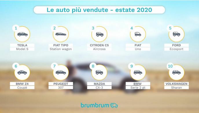 auto vacanze 2020 classifica brumbrum
