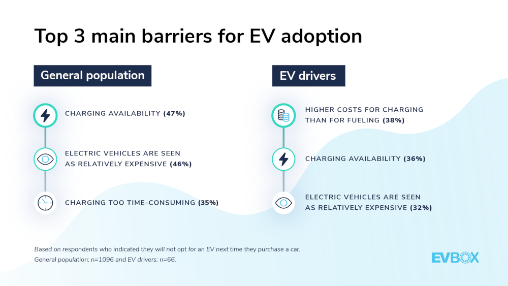 evbox mobility monitor grafico