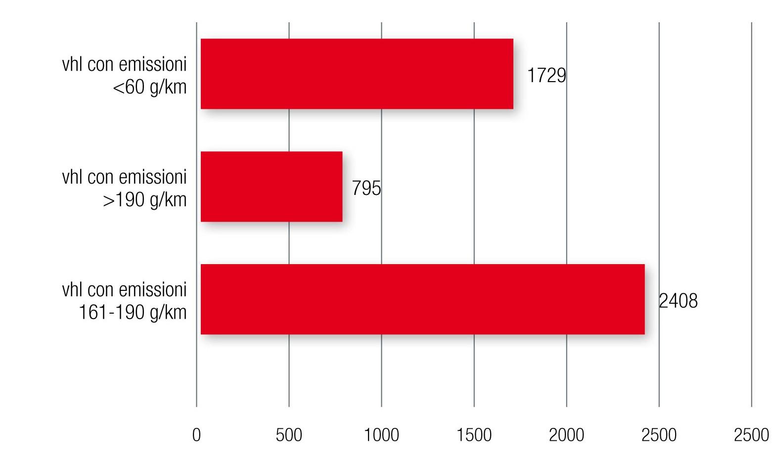 Emissioni CO2 flotta a uso promiscuo survey fringe benefit