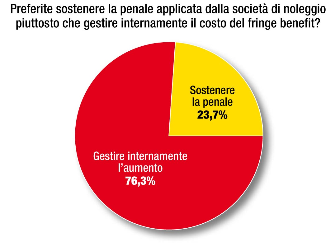 Restituzione anticipata del modello survey fringe benefit