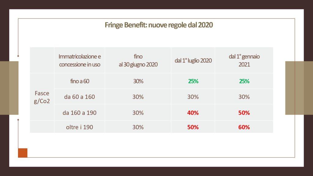 Webinar su Fringe benefit 9.2.2021 (2)[5303]_page-0004